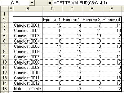 Exemple d'utilisation de la fonction PETITE VALEUR